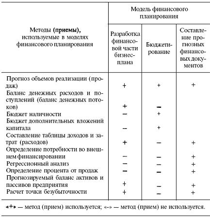 Модели процесса финансового планирования Система финансовых  Модели процесса финансового планирования
